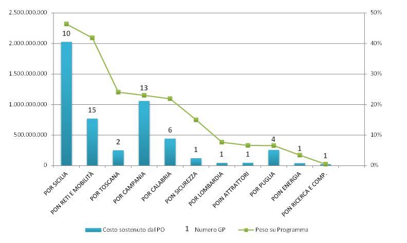 Opencoesione pillole di opencoesione for Costo medio dei progetti